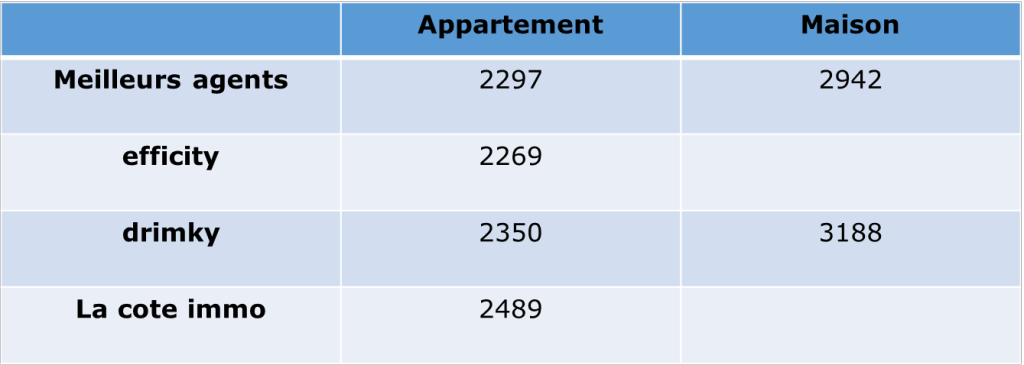 prix immobilier 13004 marseille