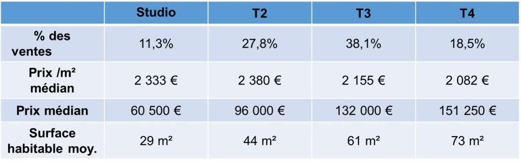 prix immobilier par type appartement 13004