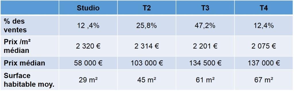 prix immobilier quartier blancarde 13004 marseille