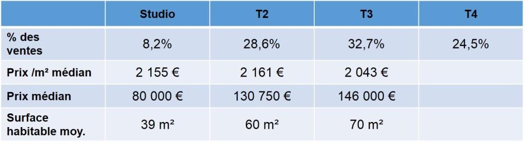 Prix des appartement vendus en 2013 dans le quartier des Chartreux 13004