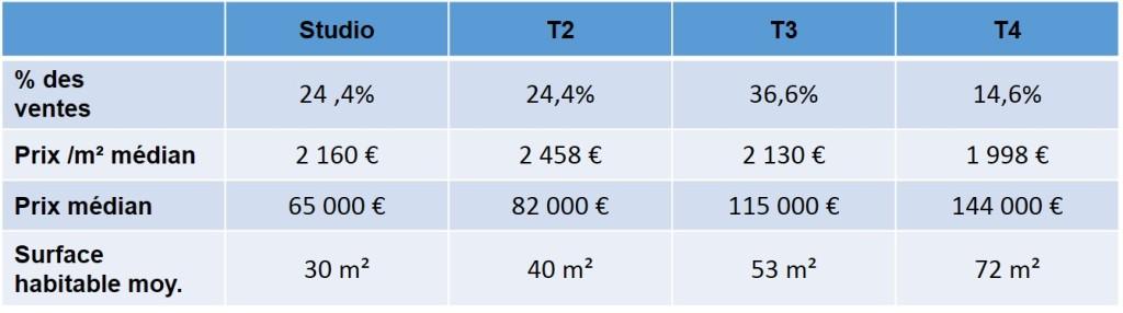Prix des appartements vendus en 2013 aux chutes Lavies 13004