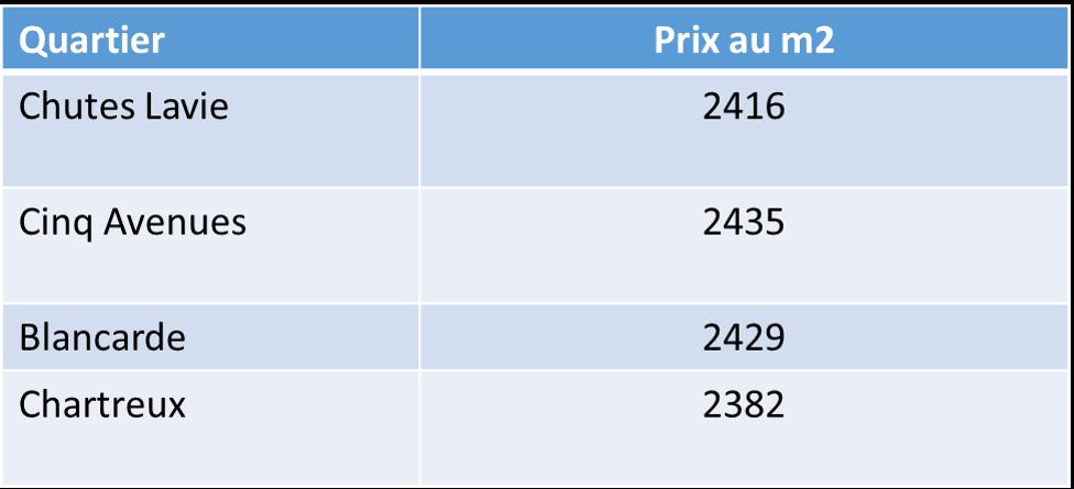 Prix de l 39 immobilier ancien dans le 13004 en 2013 for Prix moyen m2 notaire