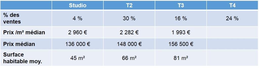 Prix moyens des maisons et appartements vendus en 2013 dans le quartier de la Panosue 13009 Marseille