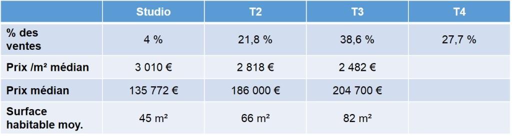 Prix moyen des appartements et maisons vendus à Mazargues en 2013 13009 Marseille