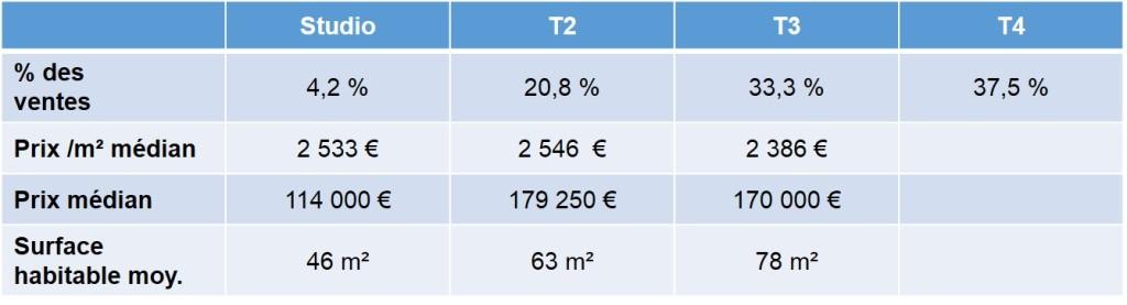 Prix moyen des biens vendus en 2013 dans le quartier des baumettes dans le 9eme à Marseille