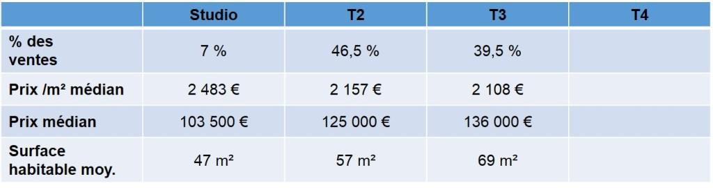 Prix moyen des appartements et maisons vendus en 2013 dans le quartier de Ste Marguerite 13009 Marseille