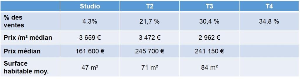 Prix moyen des biens vendus dans le quartier de Sormiou en 2013 13009 Marseille