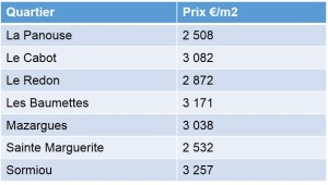 Prix moyens des appartements et maisons vendus en 2013 dans le 9emme arrondissement de Marseille