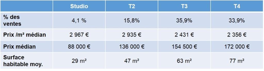 Prix moyen de l'immobilier en 2013 dans le 9eme arrondissement de Marseille