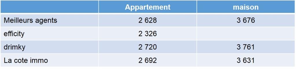Prix moyen des appartements et maisons vendus en 2013 dans le 13009 selon les annuaires immobiliers