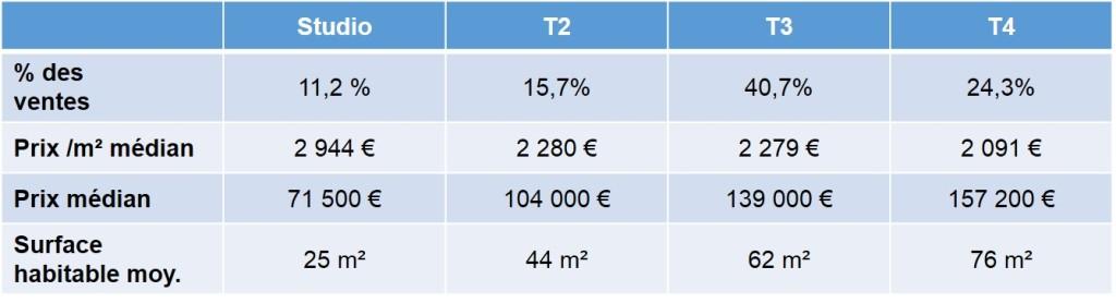 Prix moyen des biens vendus par type de bien en 2013 dans le 10e arrondissement