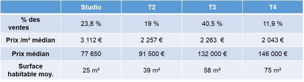 Prix des biens immobiliers vendus en 2013 dans le quartier de la Capelette 13010 Marseille