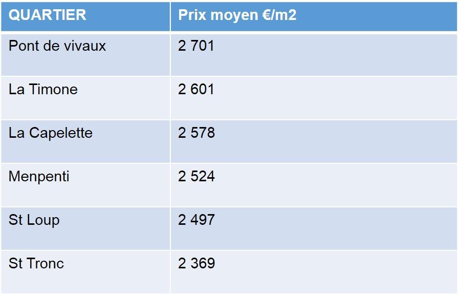 Prix des biens vendus en 2013 par quartier dans le 13010 à Marseille