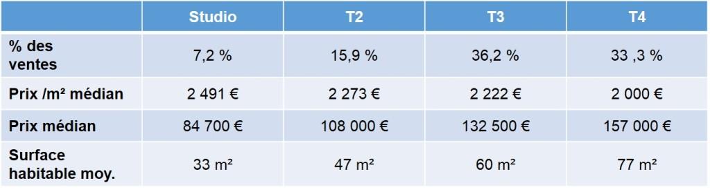 Prix de l'immobilier ancien vendu en 2013 à St Tronc 13010 Marseille