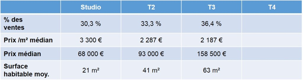 Prix de l'immobilier ancien vendu en 2013 à la Timone 13010 Marseille