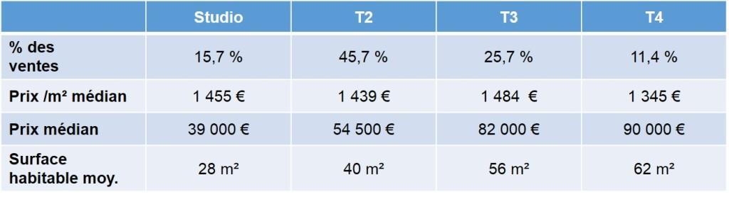 Prix de vente des appartements anciens vendus en 2013 quartier Belle de Mai 13003 Marseille