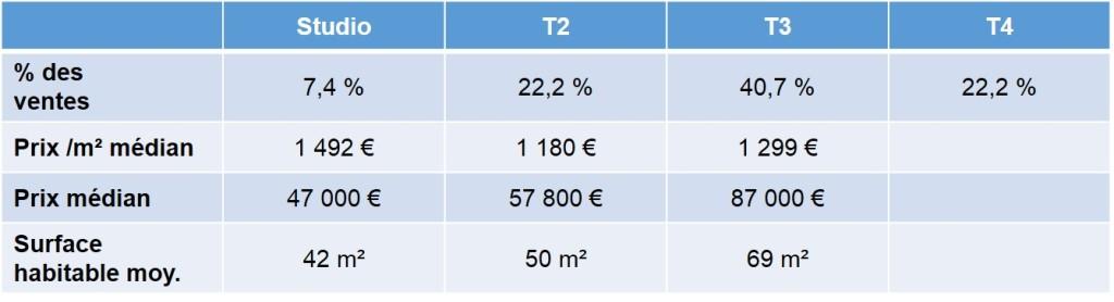 prix de l'immobilier ancien quartier saint mauront 13003 marseille