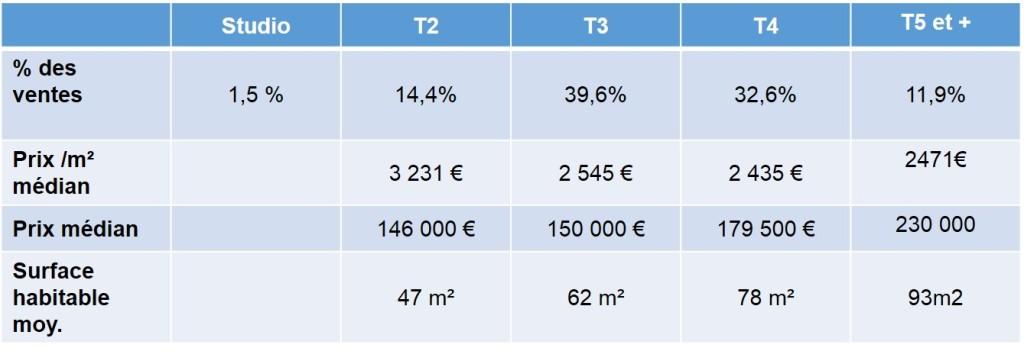 prix de vente appartements anciens selon type de bien 13012 marseille
