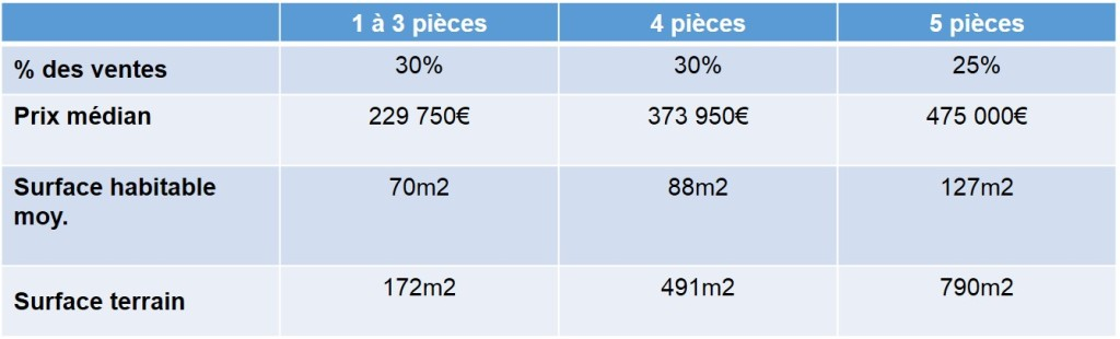 Prix de vente des maisons anciennes vendues en 2013 dans le quartier de St Barnabé 13012 Marseille