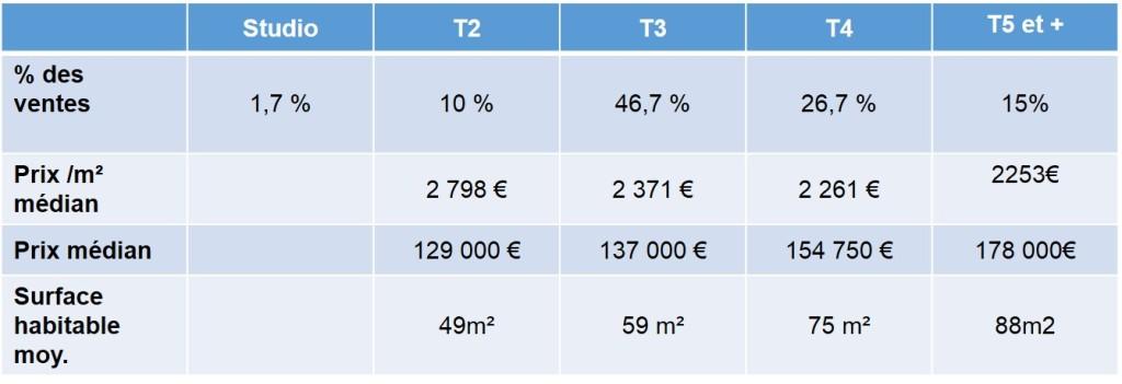 prix immobilier 2013 montolivet 13012 marseille