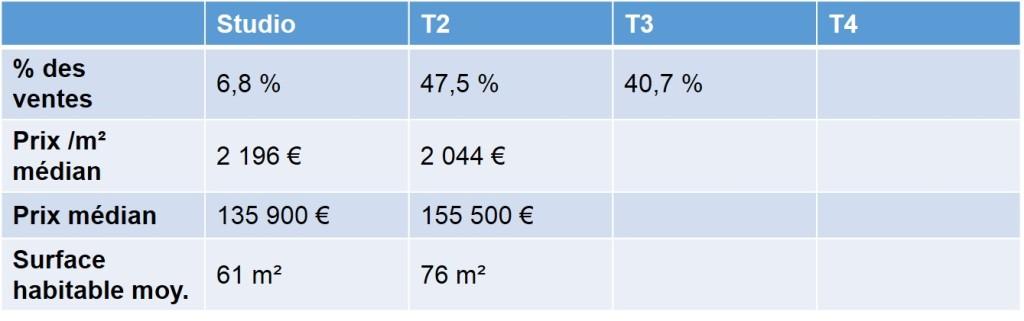 Prix de vente des appartements anciens vendus en 2013 dans le quartier de le Pomme 13011 Marseille