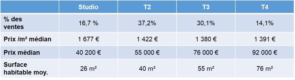 Prix des appartements ancien vendus en 2013 dans le 13003 à Marseille