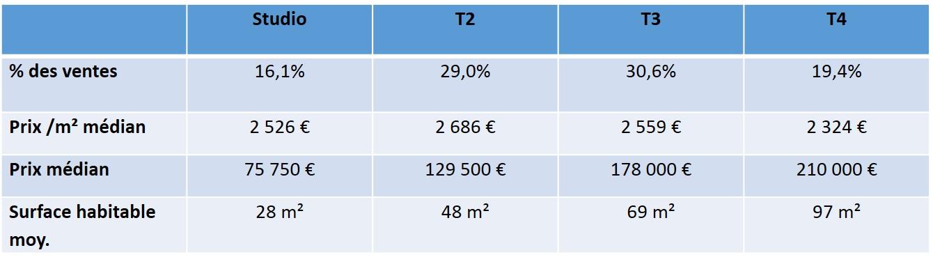 prix immobilier quartier castellane 13006 marseille