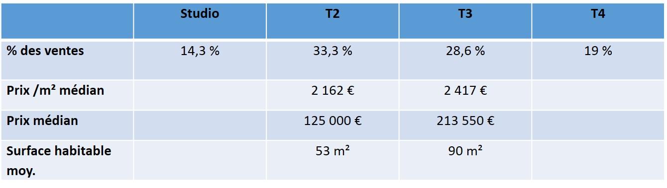 prix immobilier quartier prefecture 13006 marseille