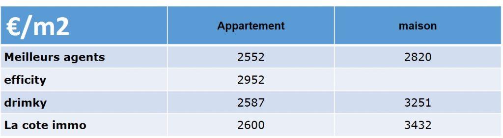 prix immobilier quartiers du 13005 marseille