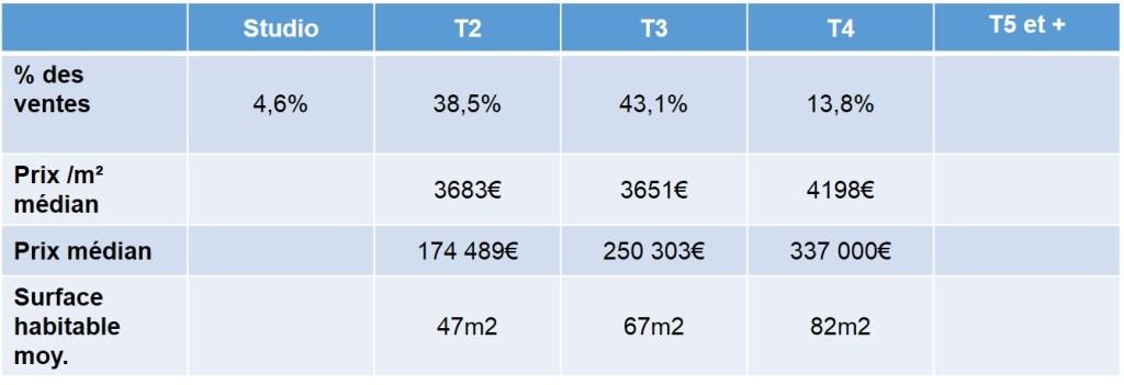 prix de vente appartements NEUF selon type de bien 13012 marseille