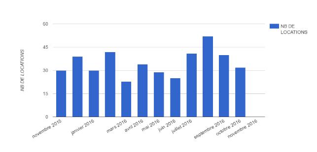 evaluer le prix du loyer a marseille