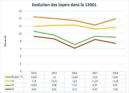 Evolution du marché de la location entre 2014 et 2018 dans le 13001 à Marseille