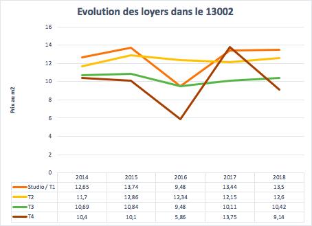 Évolution des loyers dans le 13002 à Marseille entre 2014 et 2018