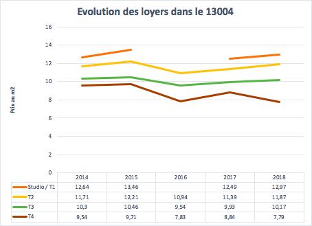 Évolution des loyers dans le 13004 à Marseille entre 2014 et 2018