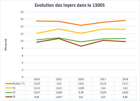 Évolution des loyers dans le 13005 à Marseille entre 2014 et 2018