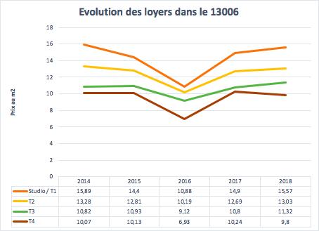 Les loyers dans le 13006 à Marseille entre 2014 et 2018
