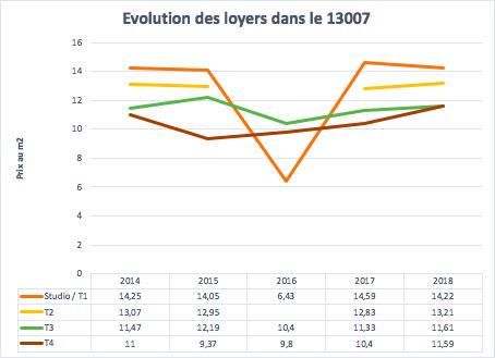 Évolution des loyers dans le 13007 à Marseille entre 2014 et 2018
