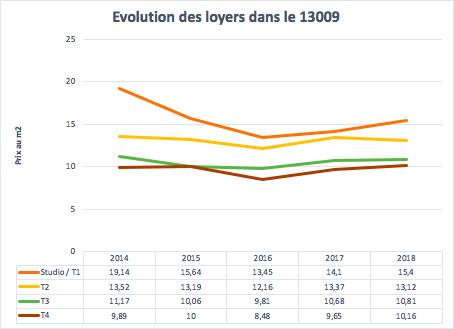 Évolution des loyers dans le 13009 à Marseille entre 2014 et 2018
