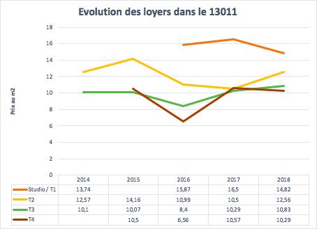 Évolution des loyers dans le 13011 à Marseille entre 2014 et 2018
