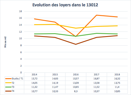 Évolution des loyers dans le 13012 à Marseille entre 2014 et 2018