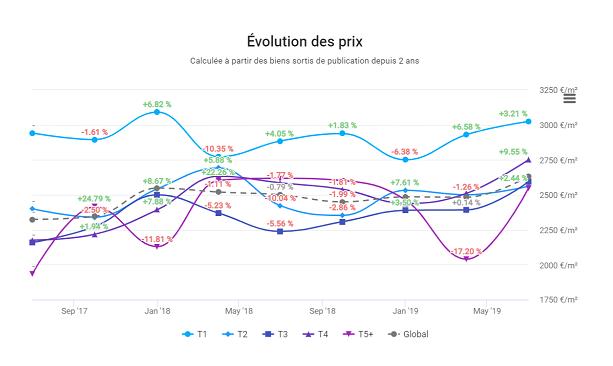 evolution-des-prix-dans-le-13001-marseille