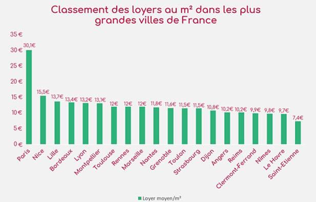 classement loyer m2 plus grandes villes france