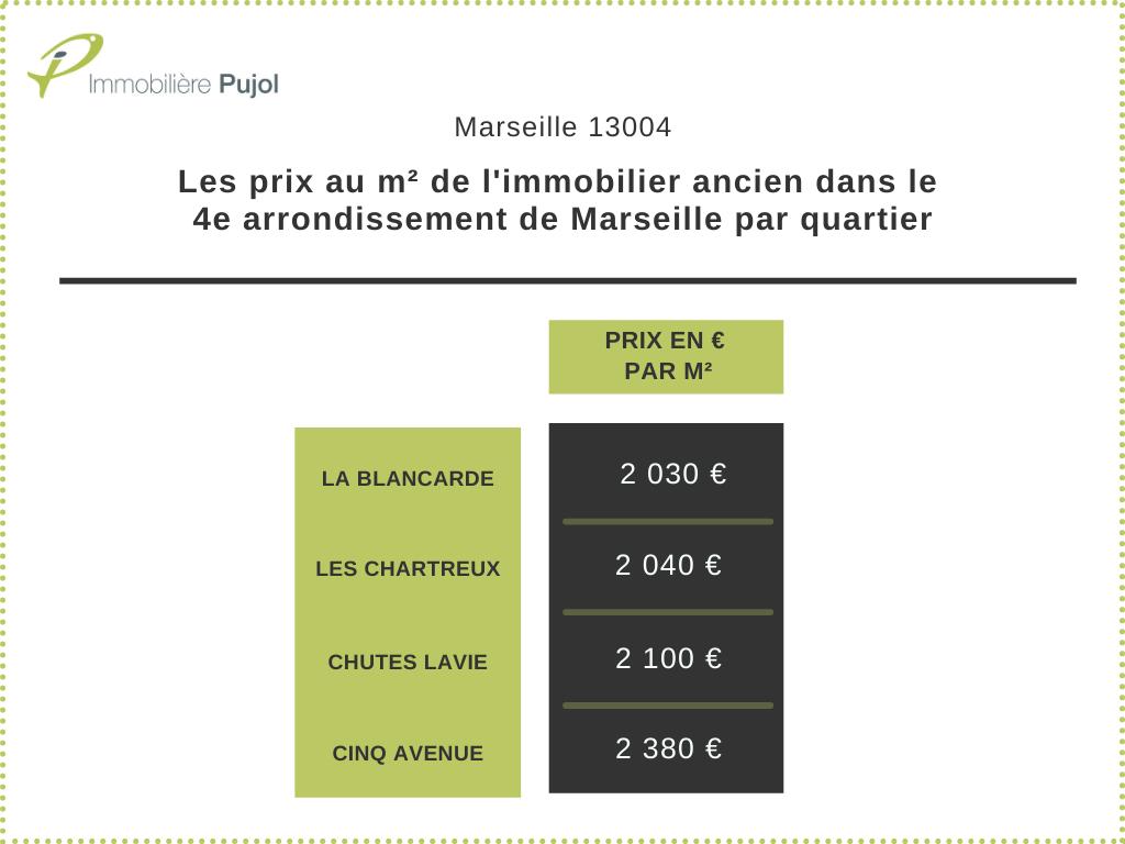 Les prix au m² de l'immobilier ancien dans le 4e arrondissement de Marseille par quartier