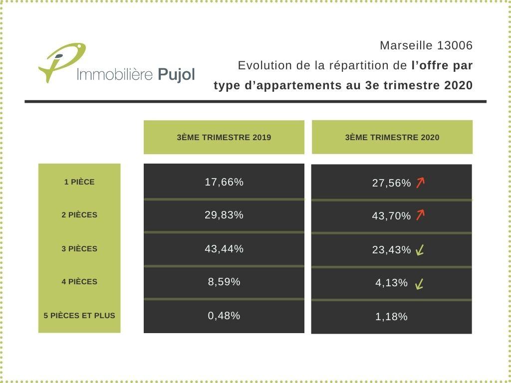 Appartement à louer Marseille 13006
