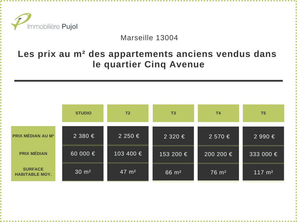 Les prix au m² des appartements anciens vendus dans le quartier Cinq Avenue