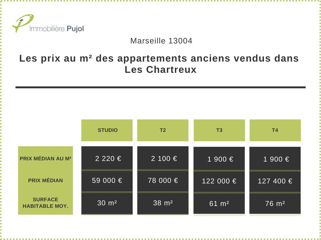 Les prix au m² des appartements anciens vendus dans Les Chartreux