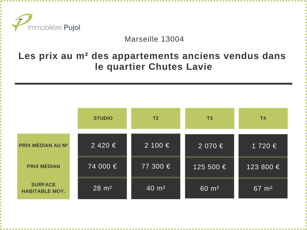 Les prix au m² des appartements anciens vendus dans le quartier Chutes Lavie