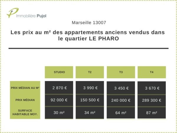 PRIX M² APPARTEMENTS ANCIENS VENDUS QUARTIER LE PHARO