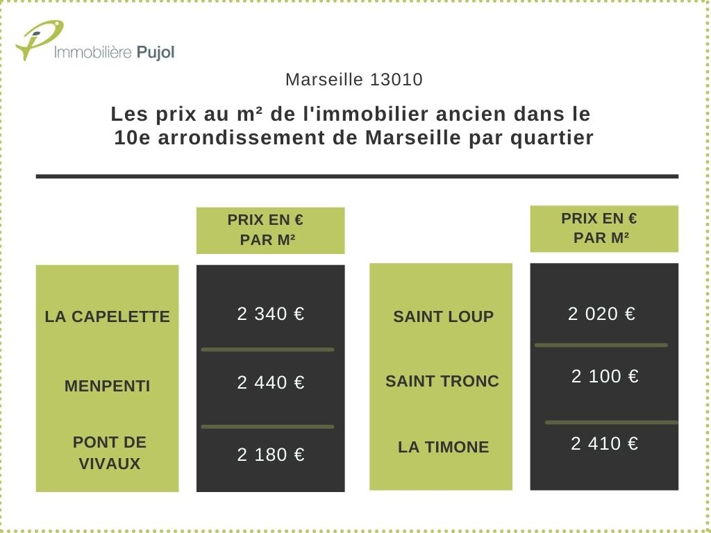 prix m2 appartements anciens marseille 13010