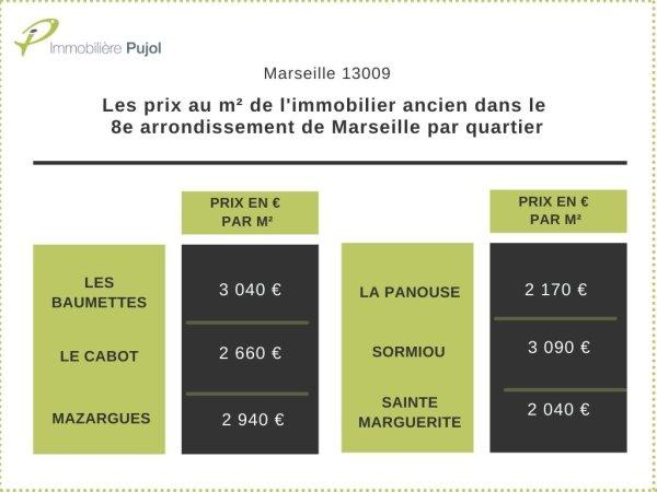 prix m2 appartements anciens 9eme arrondissement marseille par quartier 13009
